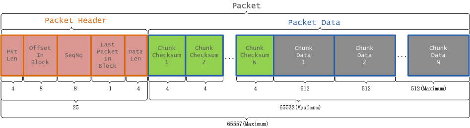hdfs-write-packet-structure