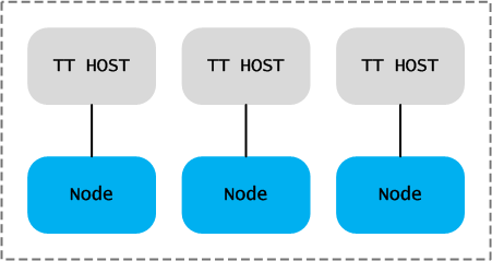 jt-host-name-to-node-map
