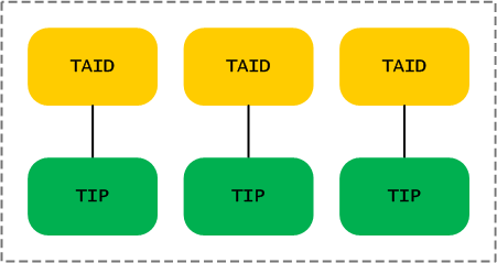 jt-task-id-to-tip-map