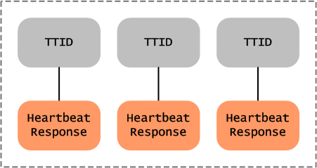 jt-tracker-to-heartbeat-response-map