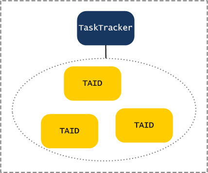 jt-tracker-to-tasks-to-cleanup