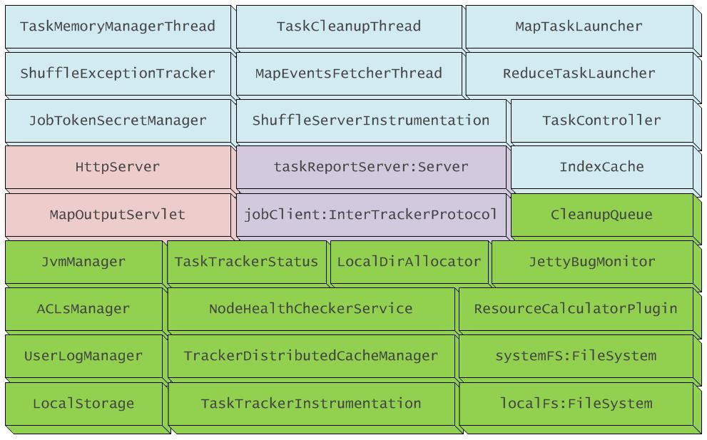 TaskTracker
