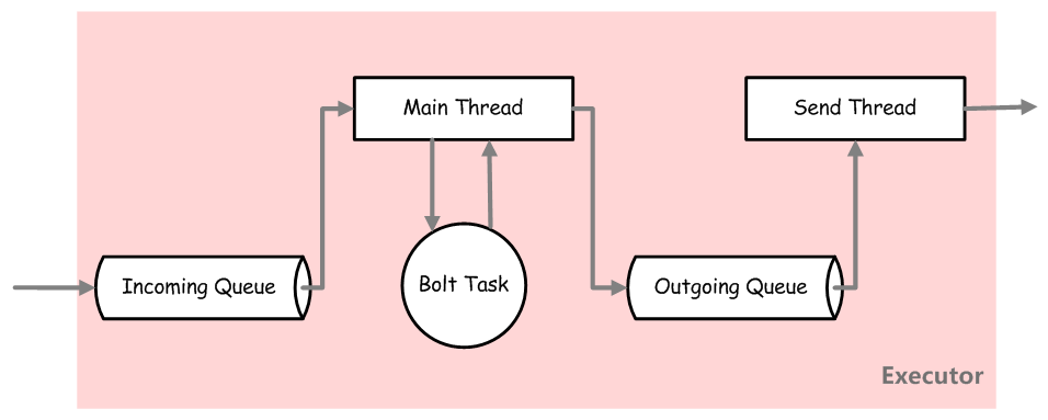 storm-bolt-task-in-executor