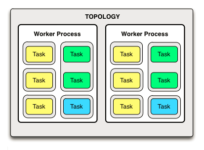 storm-example-topology-task-assignment-result