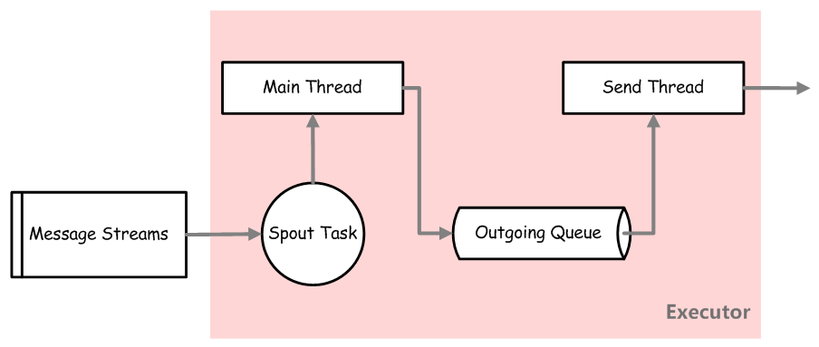 storm-spout-task-in-executor