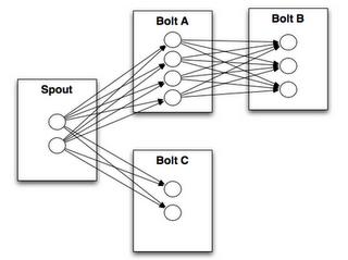storm-topology-tasks