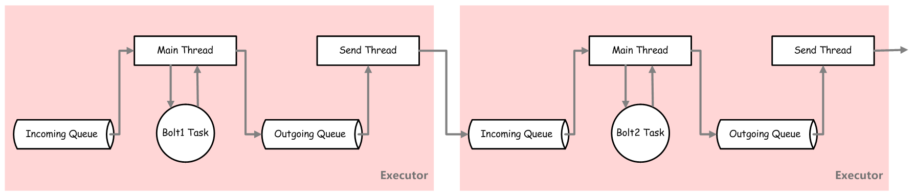 storm-transfer-tuples-between-2-bolt-tasks-in-same-worker-different-executor