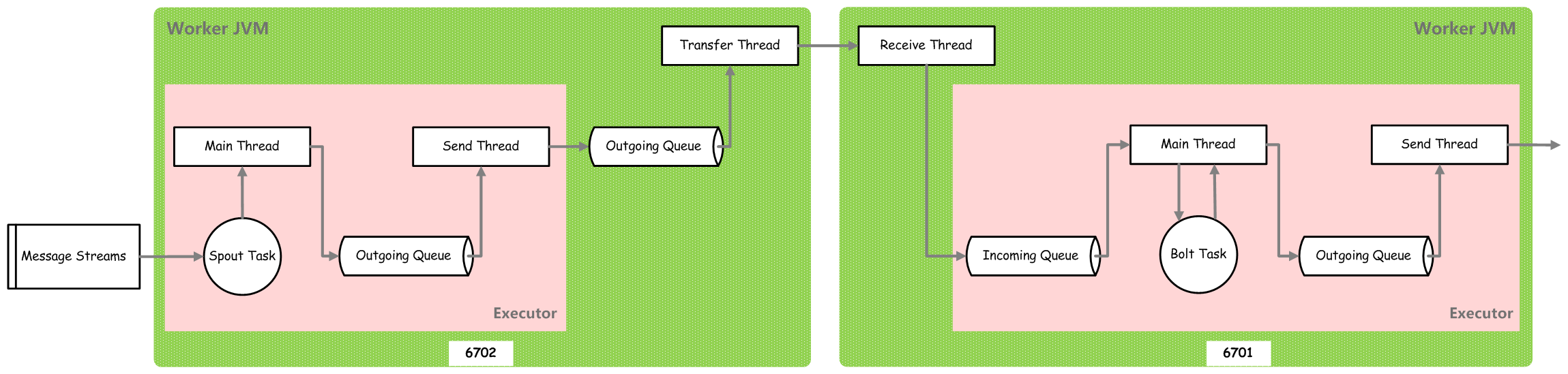 storm-transfer-tuples-between-spout-and-bolt-task-in-different-worker