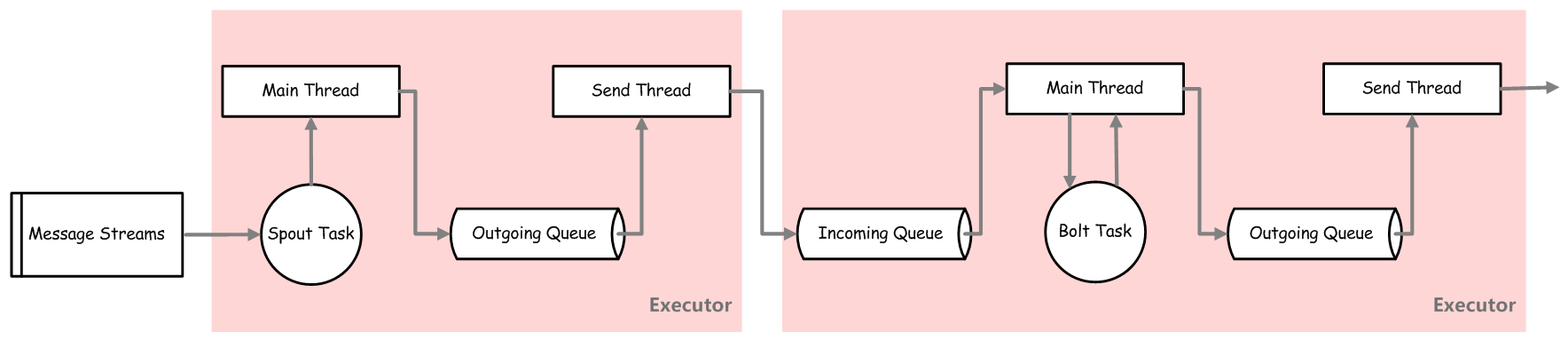 storm-transfer-tuples-between-spout-and-bolt-task-in-same-worker-different-executor