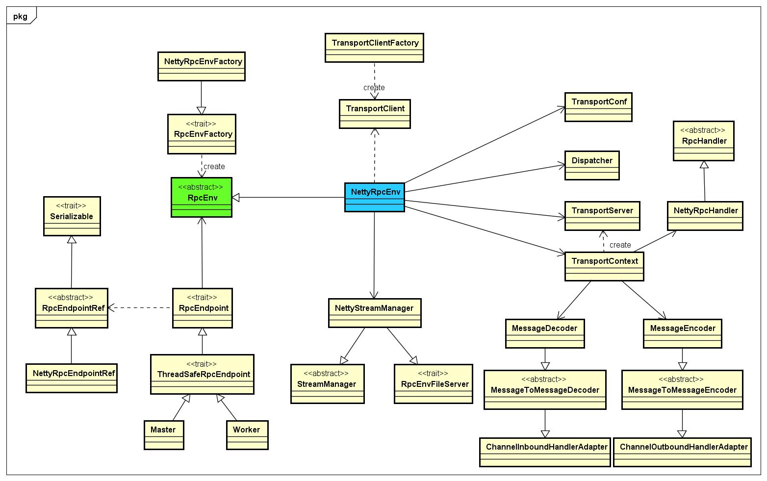 SparkRPC-ClassDiagram