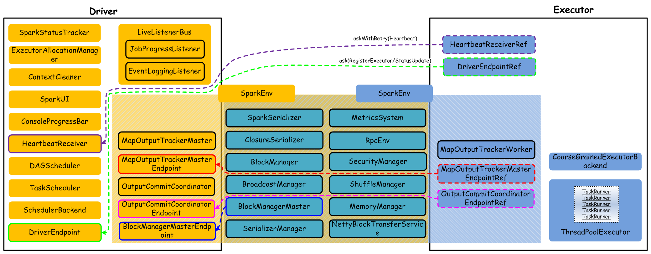 spark-core-components