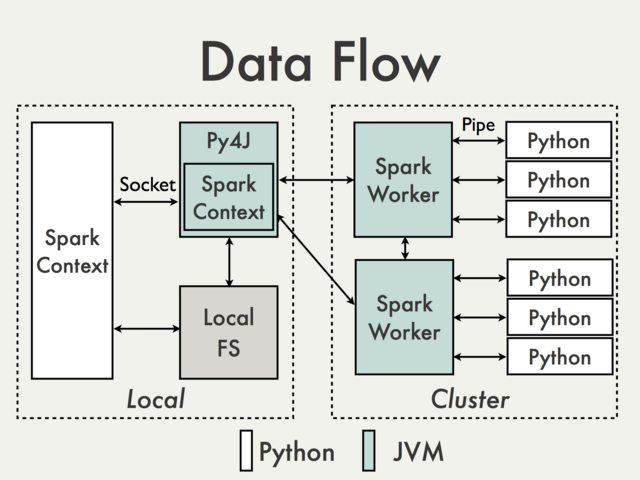 pyspark-dataflow