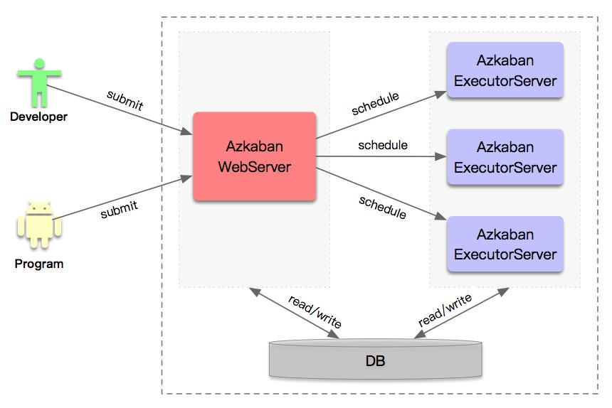 Azkaban-Cluster-Architecture